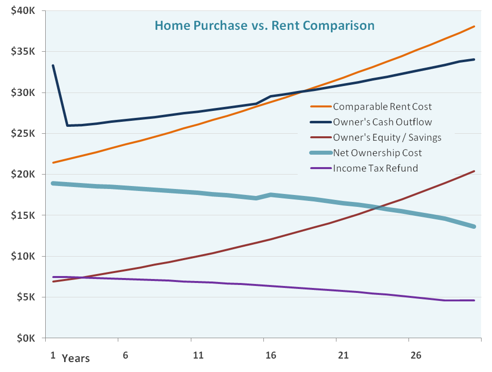 thesis statement on buying a home vs renting
