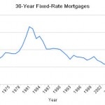 Archers Homes Mortgage Rate Forecast